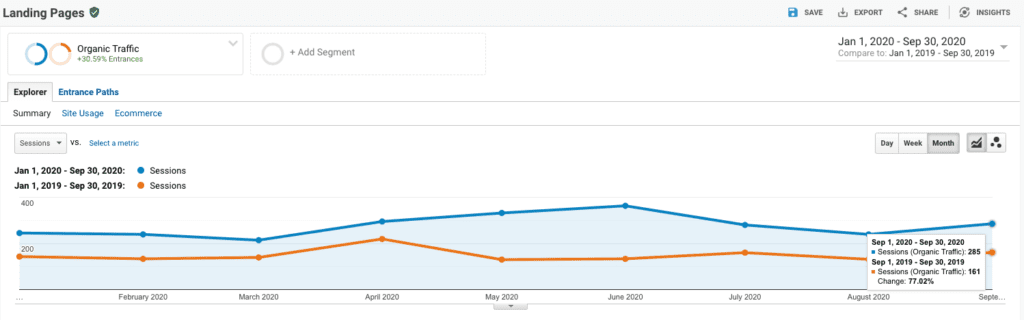 DeepSense landing page results Year Over Year