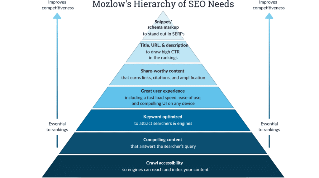 mozlow's hierarchy of SEO needs pyramid